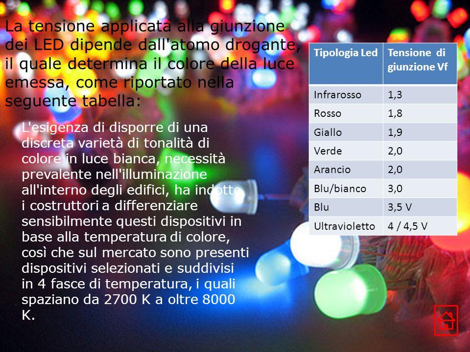 Tipologia LedTensione di giunzione Vf Infrarosso1,3 Rosso1,8 Giallo1,9 Verde2,0 Arancio2,0 Blu/bianco3,0 Blu3,5 V Ultravioletto4 / 4,5 V La tensione a