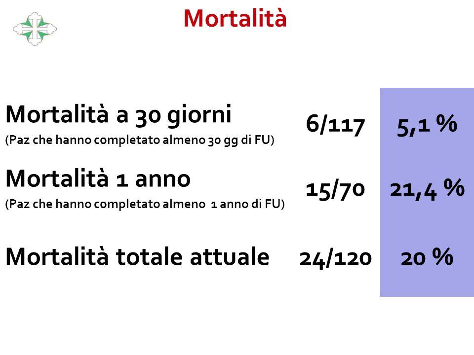 Mortalità Mortalità a 30 giorni (Paz che hanno completato almeno 30 gg di FU) 6/1175,1 % Mortalità 1 anno (Paz che hanno completato almeno 1 anno di F