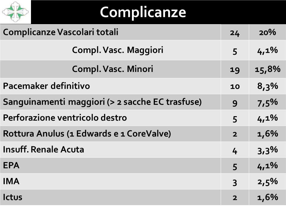 Complicanze Complicanze Vascolari totali2420% Compl. Vasc. Maggiori54,1% Compl. Vasc. Minori1915,8% Pacemaker definitivo108,3% Sanguinamenti maggiori