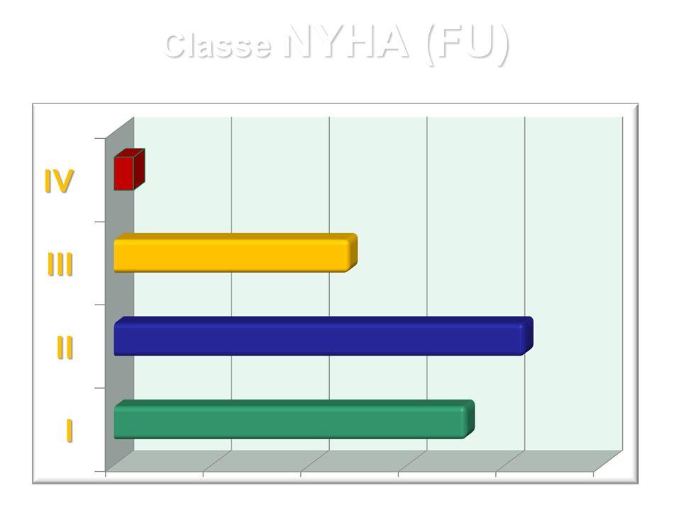 Fare clic per modificare lo stile del sottotitolo dello schema Classe NYHA (FU)