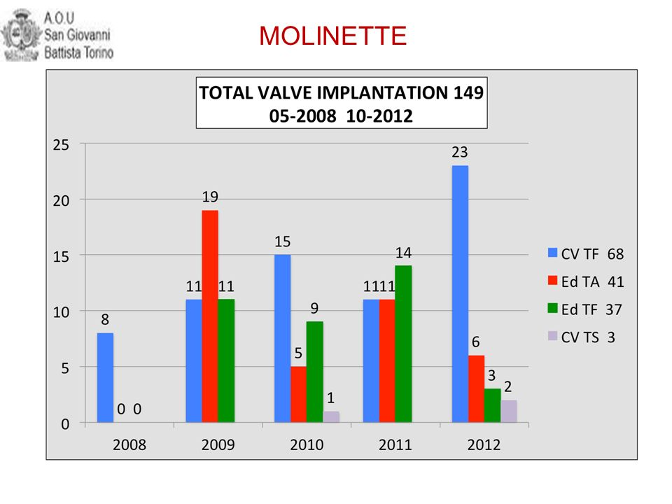 MOLINETTE