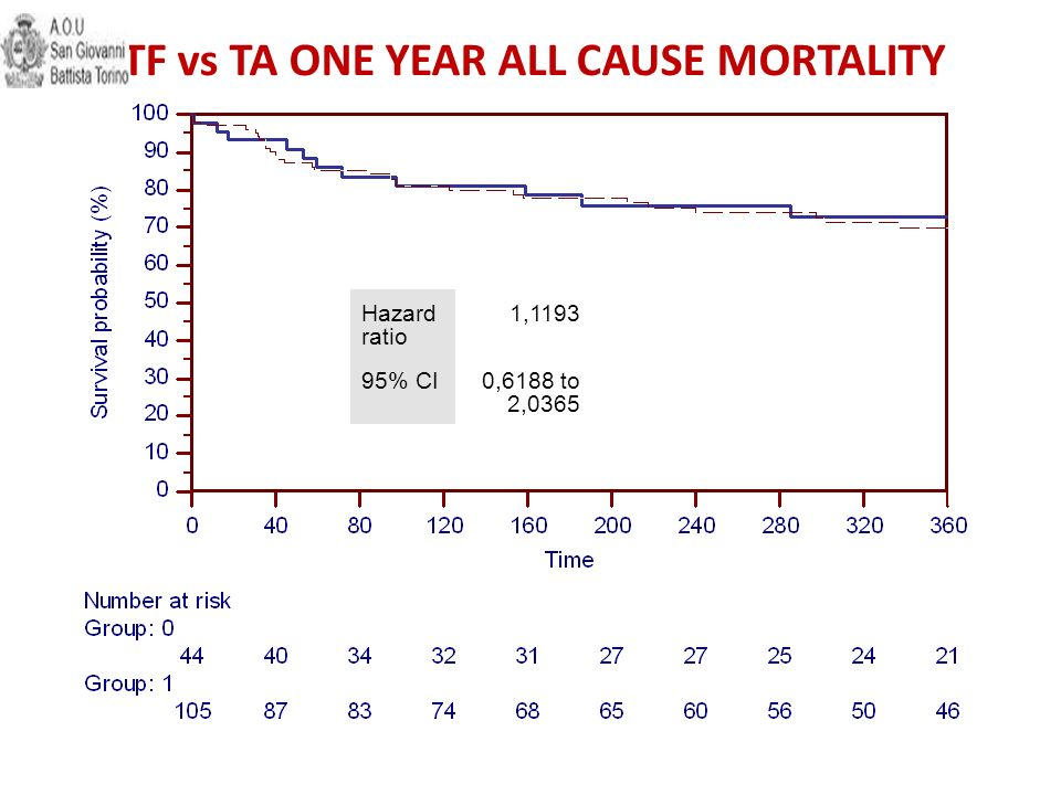Hazard ratio 1,1193 95% CI0,6188 to 2,0365 TF vs TA ONE YEAR ALL CAUSE MORTALITY