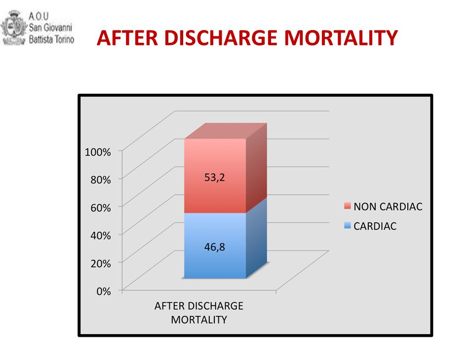 AFTER DISCHARGE MORTALITY Cardiac vs non cardiac