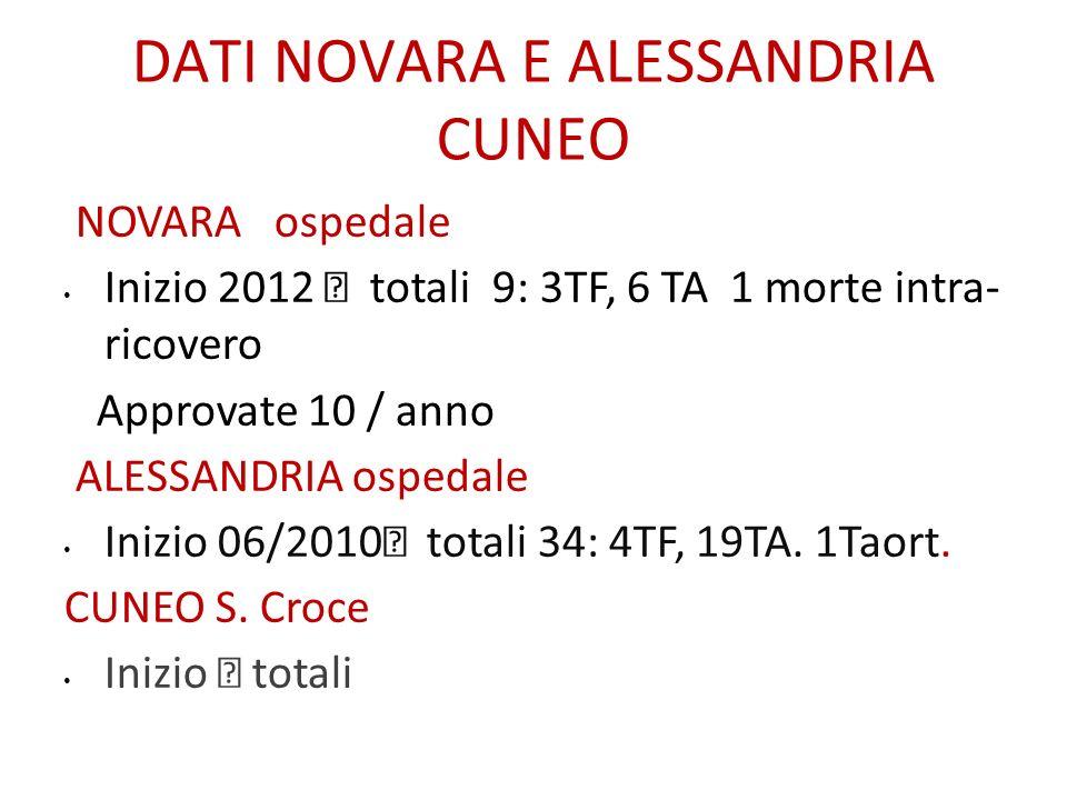 DATI NOVARA E ALESSANDRIA CUNEO NOVARA ospedale Inizio 2012 totali 9: 3TF, 6 TA 1 morte intra- ricovero Approvate 10 / anno ALESSANDRIA ospedale Inizi