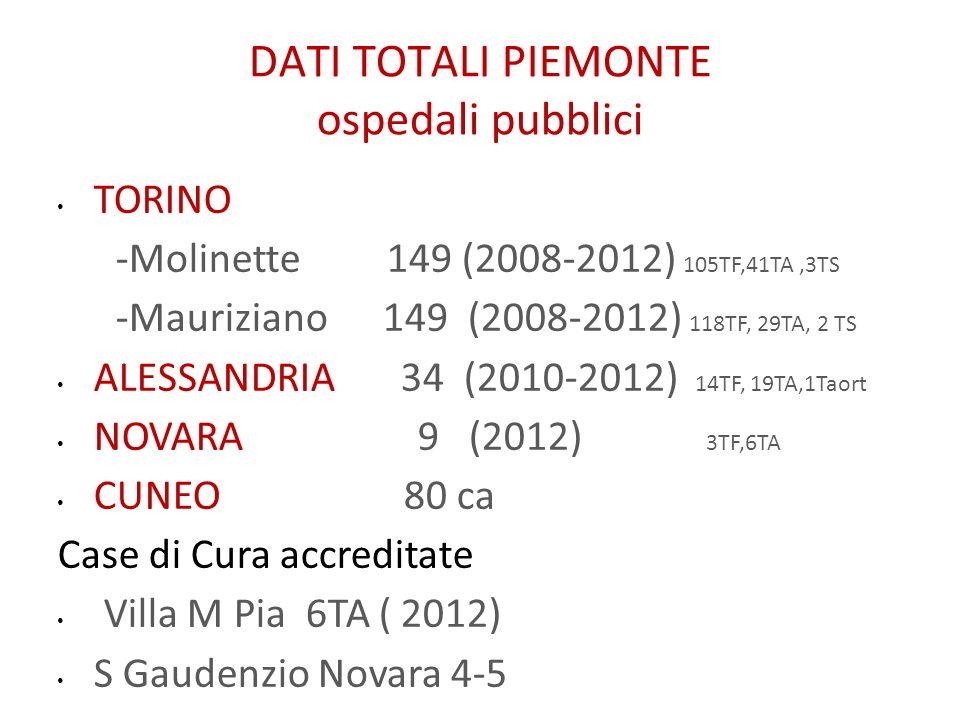 DATI TOTALI PIEMONTE ospedali pubblici TORINO -Molinette 149 (2008-2012) 105TF,41TA,3TS -Mauriziano 149 (2008-2012) 118TF, 29TA, 2 TS ALESSANDRIA 34 (