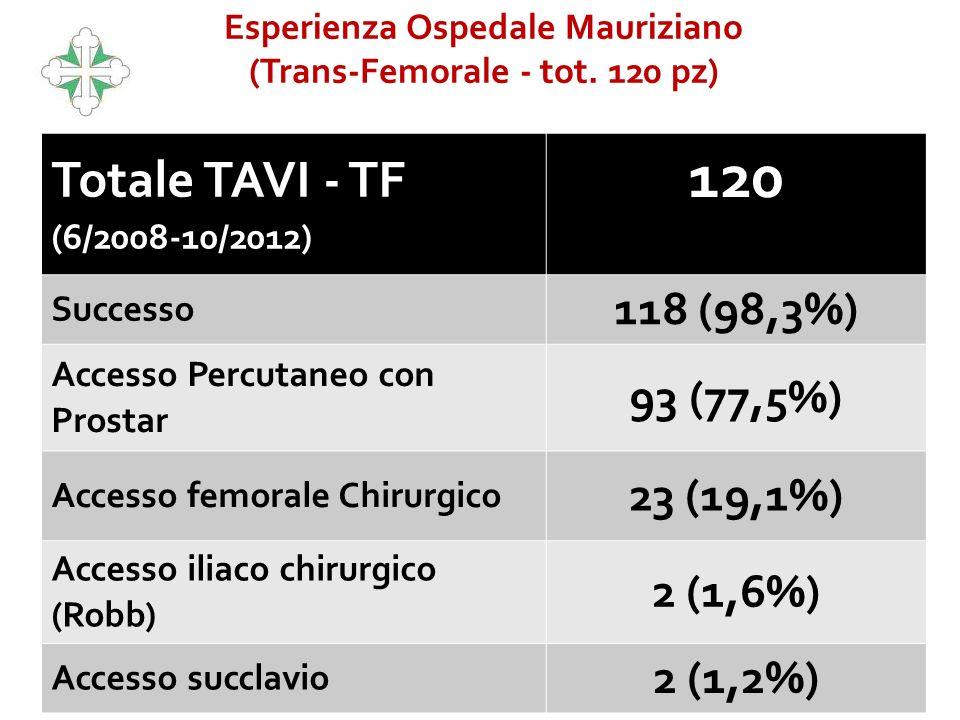Totale TAVI - TF (6/2008-10/2012) 120 Successo 118 (98,3%) Accesso Percutaneo con Prostar 93 (77,5%) Accesso femorale Chirurgico 23 (19,1%) Accesso il