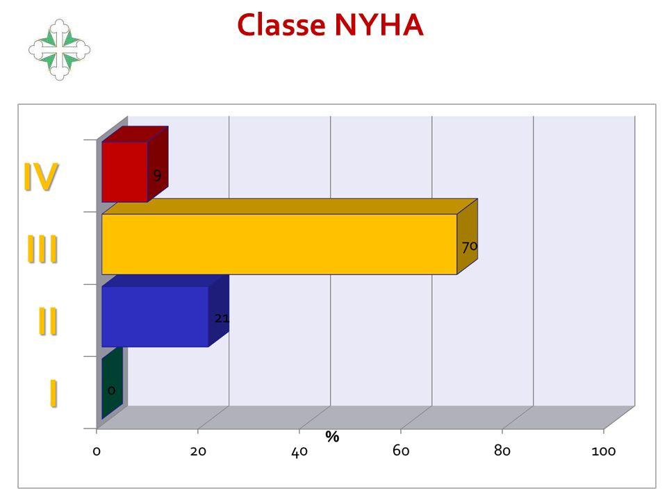 Classe NYHA