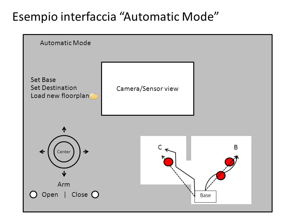 Esempio interfaccia Automatic Mode Base BC Load new floorplan Set Base Set Destination Automatic Mode Camera/Sensor view Arm Center Open | Close