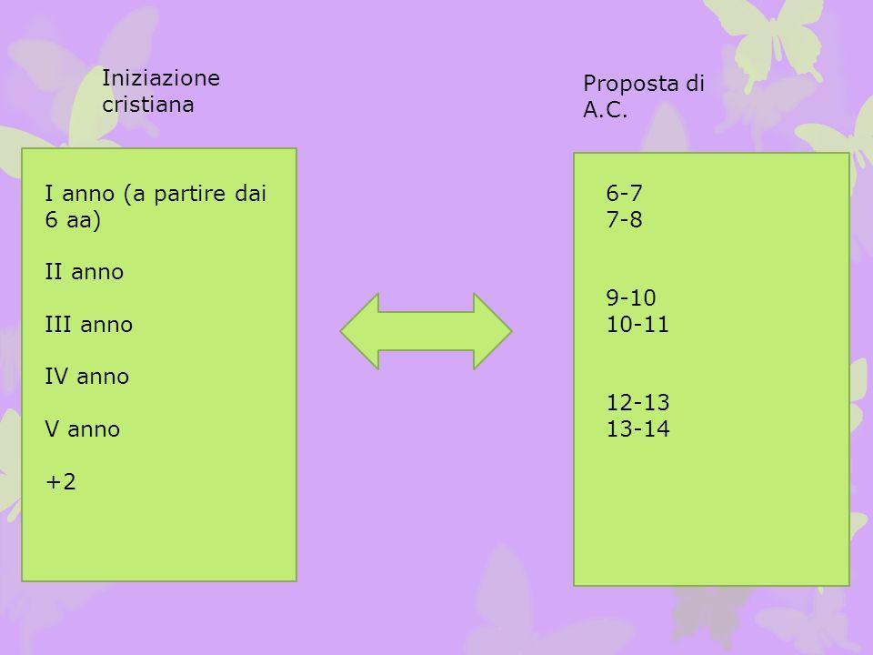 I anno (a partire dai 6 aa) II anno III anno IV anno V anno +2 6-7 7-8 9-10 10-11 12-13 13-14 Iniziazione cristiana Proposta di A.C.