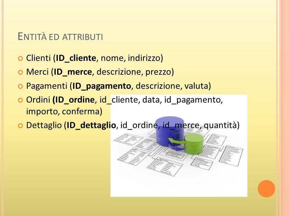E NTITÀ ED ATTRIBUTI Clienti (ID_cliente, nome, indirizzo) Merci (ID_merce, descrizione, prezzo) Pagamenti (ID_pagamento, descrizione, valuta) Ordini (ID_ordine, id_cliente, data, id_pagamento, importo, conferma) Dettaglio (ID_dettaglio, id_ordine, id_merce, quantità)