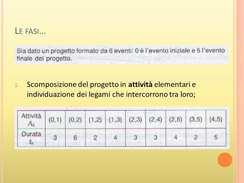 L E FASI … 1.