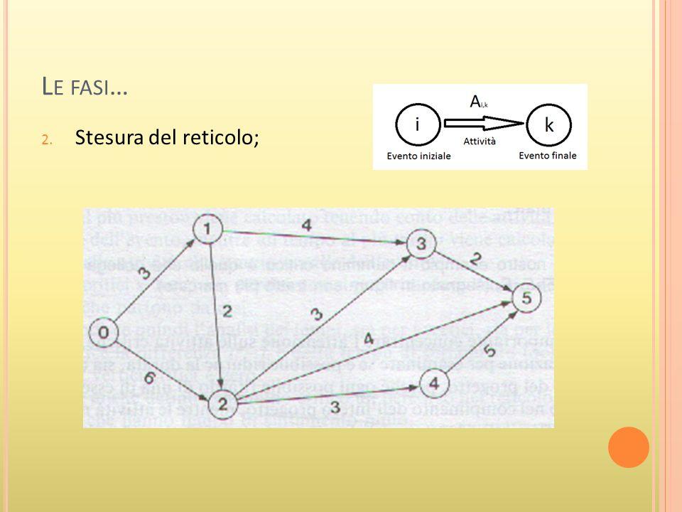 L E FASI … 2. Stesura del reticolo;