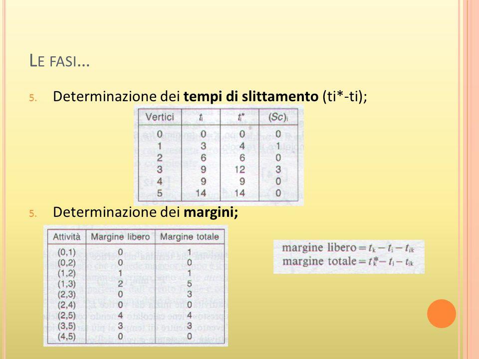 L E FASI … 5. Determinazione dei tempi di slittamento (ti*-ti); 5. Determinazione dei margini;