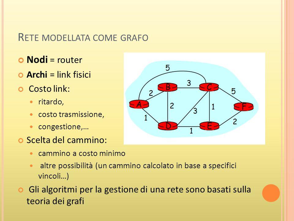 R ETE MODELLATA COME GRAFO Nodi = router Archi = link fisici Costo link: ritardo, costo trasmissione, congestione,… Scelta del cammino: cammino a costo minimo altre possibilità (un cammino calcolato in base a specifici vincoli…) Gli algoritmi per la gestione di una rete sono basati sulla teoria dei grafi
