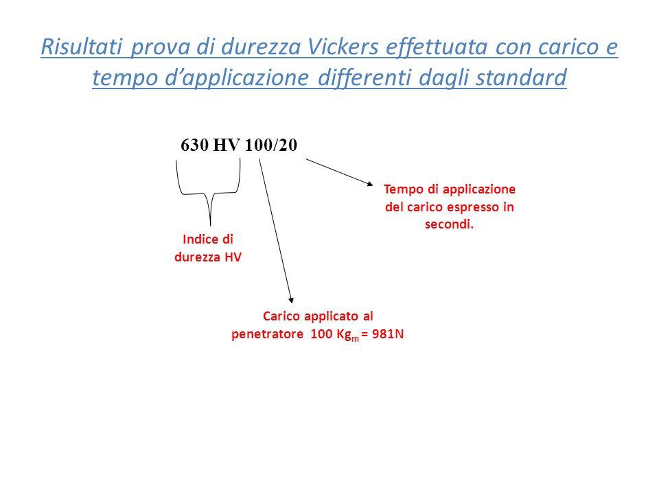 Risultati prova di durezza Vickers effettuata con carico e tempo dapplicazione differenti dagli standard Indice di durezza HV Carico applicato al pene