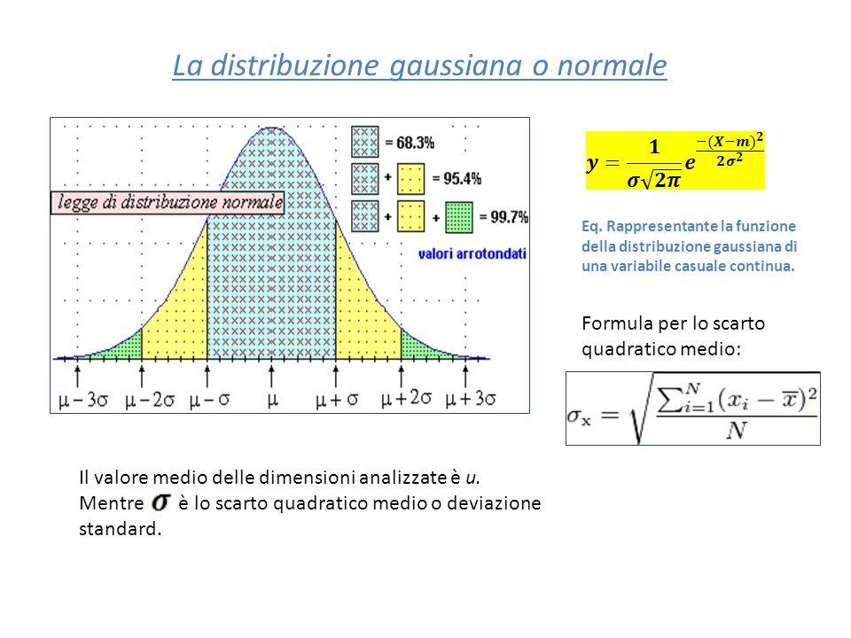 La distribuzione gaussiana o normale Eq. Rappresentante la funzione della distribuzione gaussiana di una variabile casuale continua. Il valore medio d