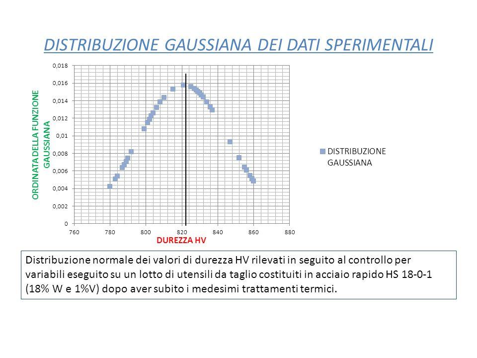 DISTRIBUZIONE GAUSSIANA DEI DATI SPERIMENTALI Distribuzione normale dei valori di durezza HV rilevati in seguito al controllo per variabili eseguito s