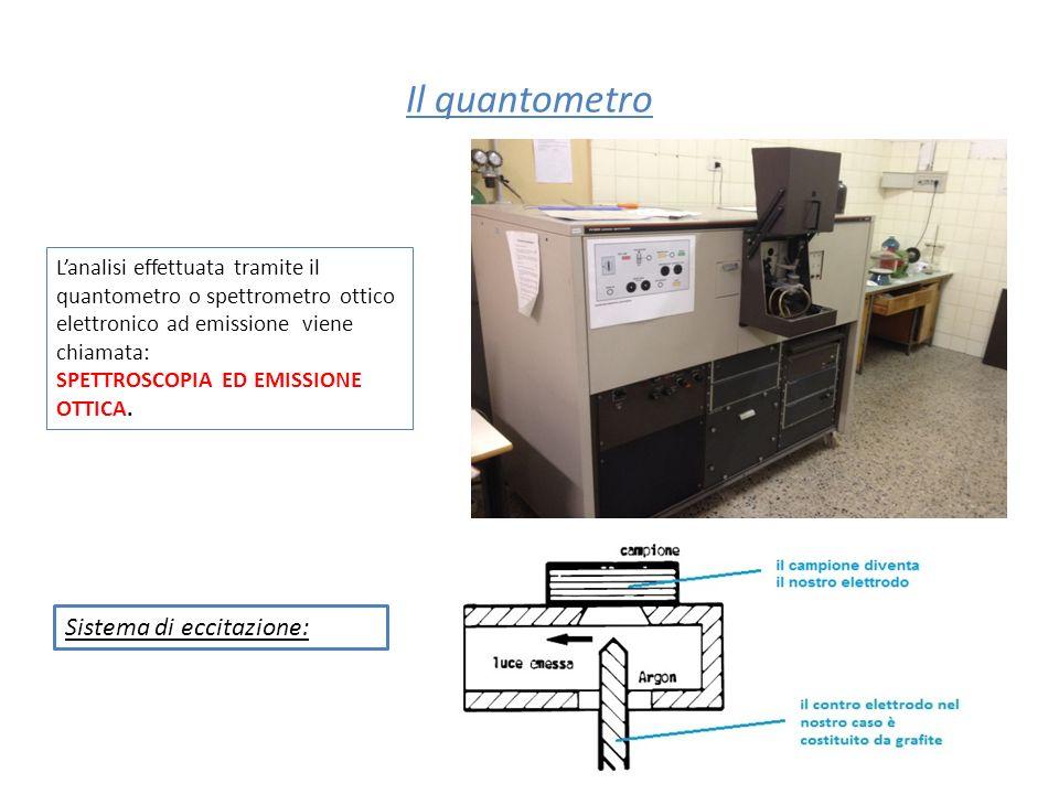 Il quantometro Lanalisi effettuata tramite il quantometro o spettrometro ottico elettronico ad emissione viene chiamata: SPETTROSCOPIA ED EMISSIONE OT