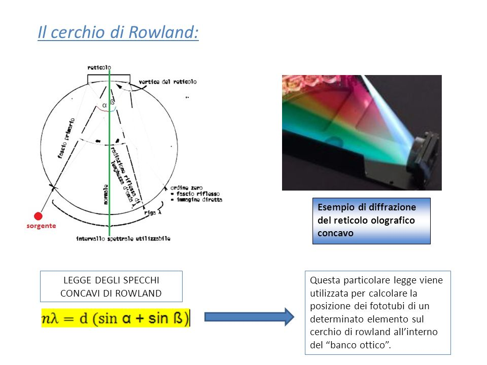 Il cerchio di Rowland: Esempio di diffrazione del reticolo olografico concavo LEGGE DEGLI SPECCHI CONCAVI DI ROWLAND Questa particolare legge viene ut