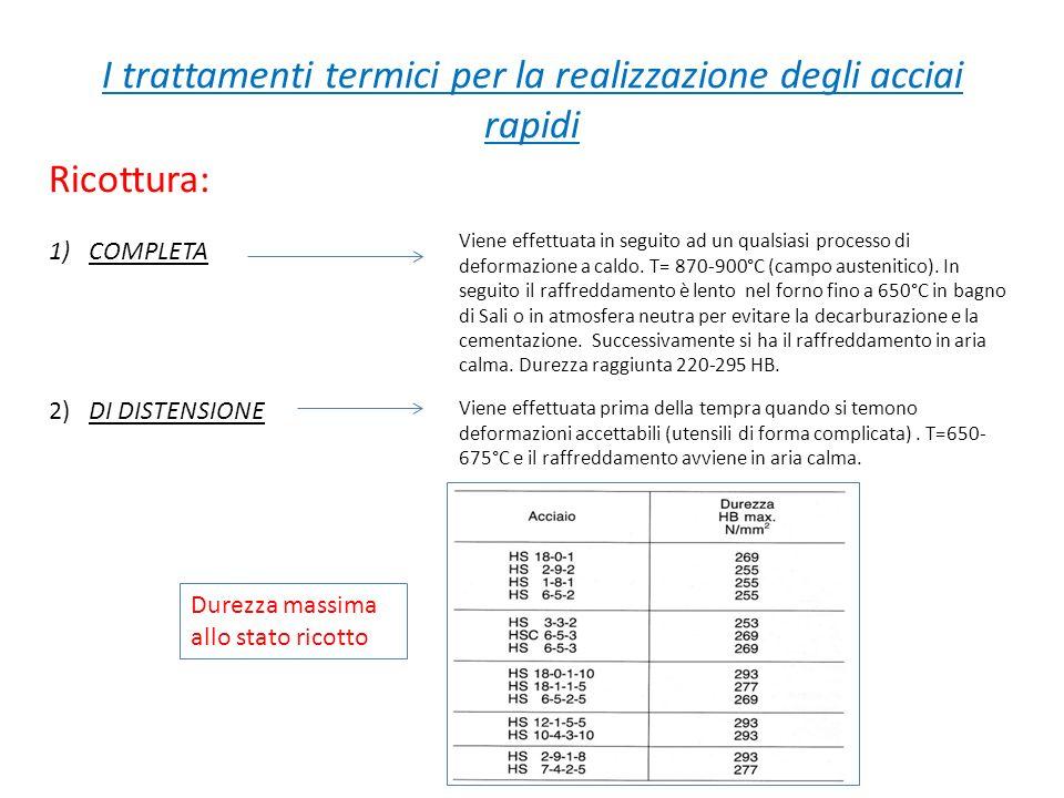 I trattamenti termici per la realizzazione degli acciai rapidi Ricottura: 1)COMPLETA 2)DI DISTENSIONE Viene effettuata in seguito ad un qualsiasi proc