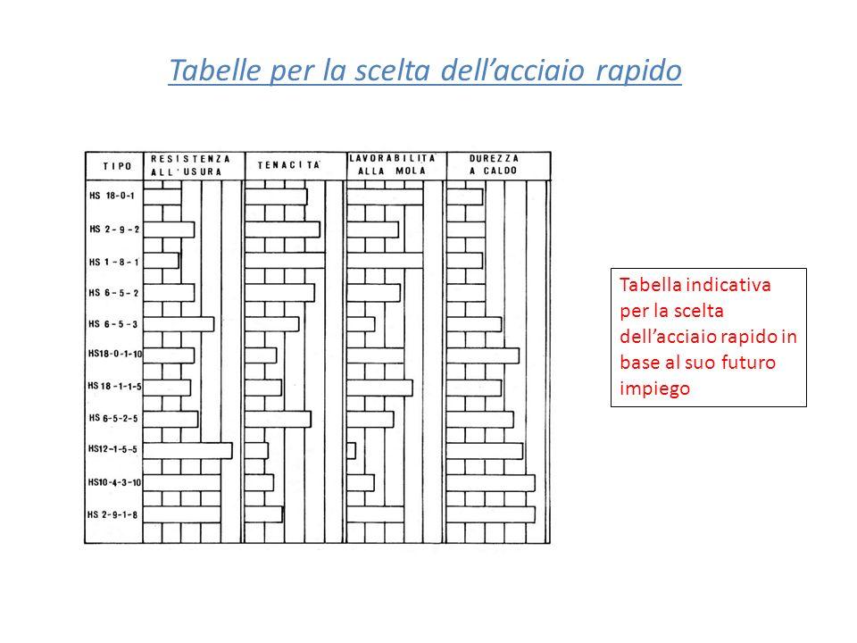 Tabelle per la scelta dellacciaio rapido Tabella indicativa per la scelta dellacciaio rapido in base al suo futuro impiego