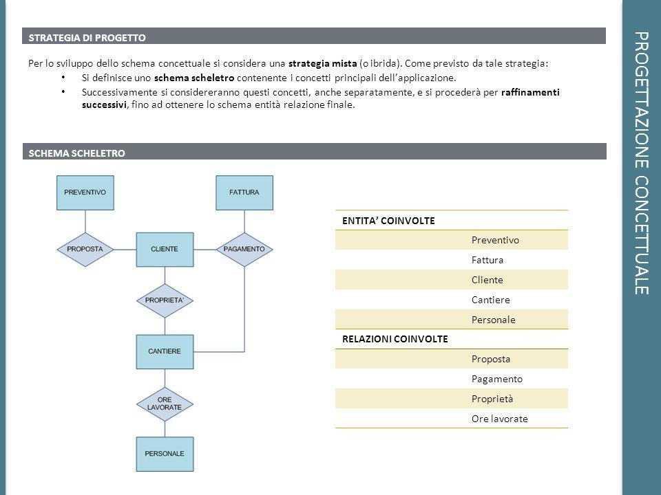 PROGETTAZIONE CONCETTUALE STRATEGIA DI PROGETTO Per lo sviluppo dello schema concettuale si considera una strategia mista (o ibrida). Come previsto da