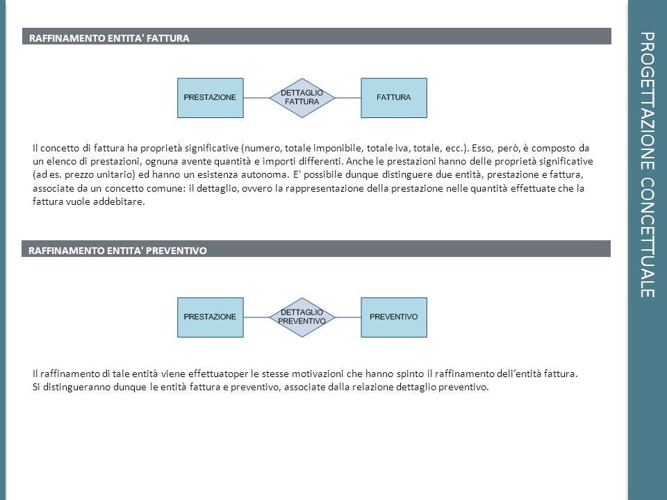 PROGETTAZIONE CONCETTUALE RAFFINAMENTO ENTITA' FATTURA Il concetto di fattura ha proprietà significative (numero, totale imponibile, totale iva, total