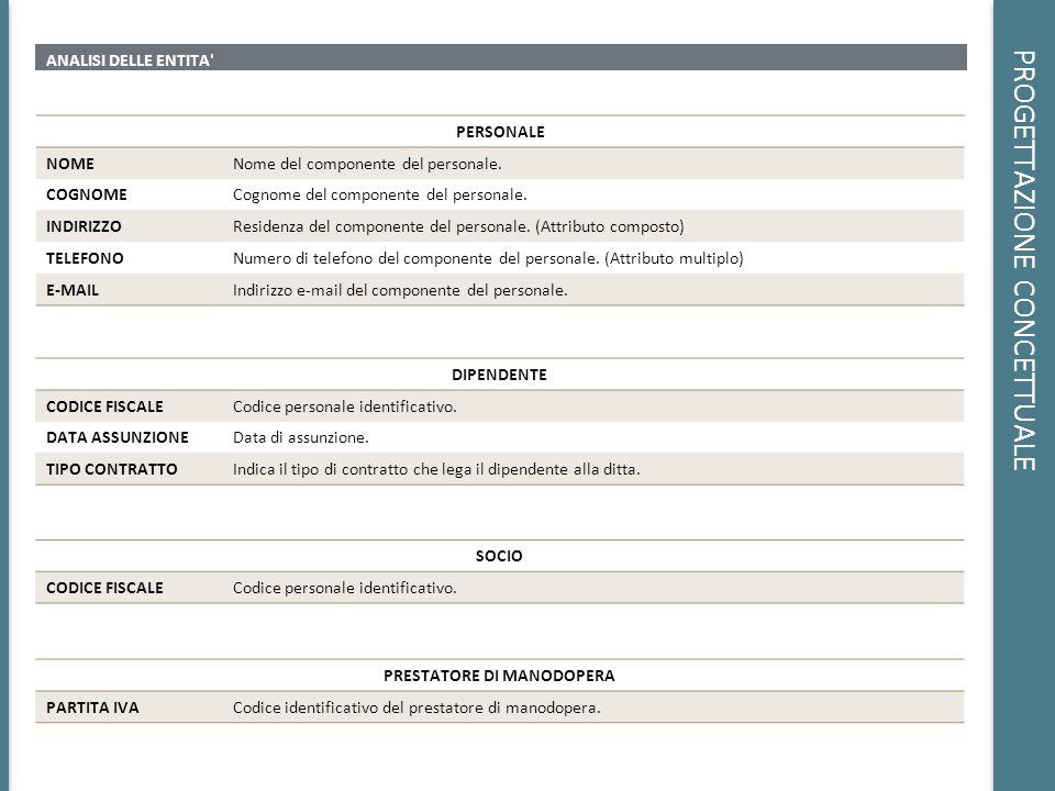 PROGETTAZIONE CONCETTUALE ANALISI DELLE ENTITA' PERSONALE NOMENome del componente del personale. COGNOMECognome del componente del personale. INDIRIZZ