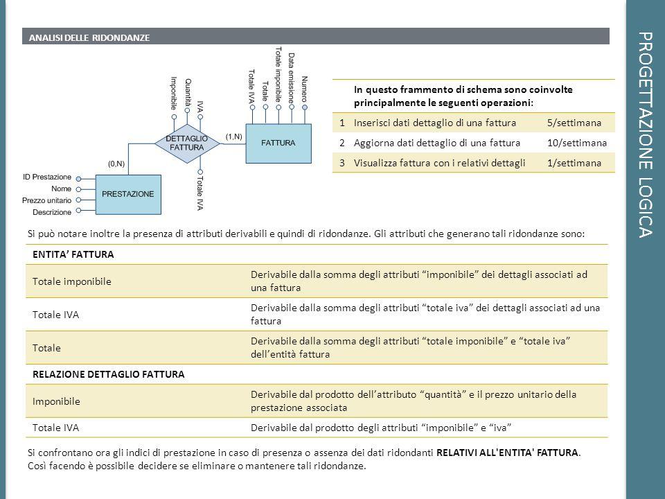 PROGETTAZIONE LOGICA ANALISI DELLE RIDONDANZE In questo frammento di schema sono coinvolte principalmente le seguenti operazioni: 1Inserisci dati dett