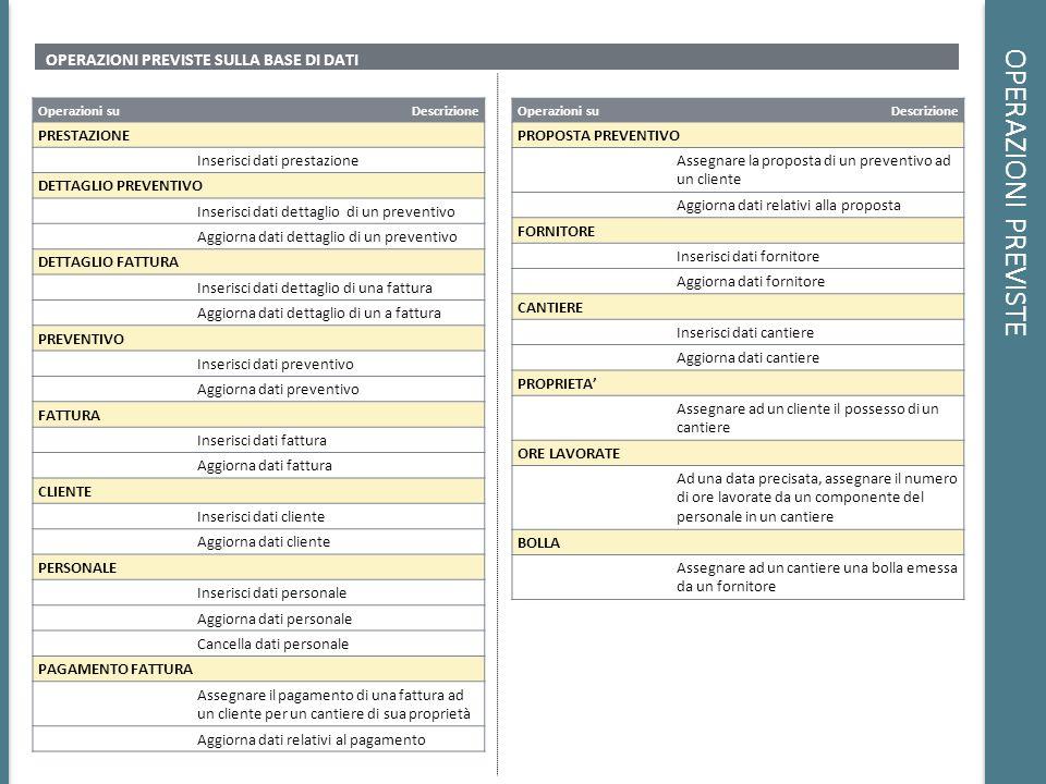 OPERAZIONI PREVISTE OPERAZIONI PREVISTE SULLA BASE DI DATI ALTRE OPERAZIONI Visualizzare fatture con i relativi dettagli Visualizzare preventivi con i relativi dettagli Visualizzare lo stato dei pagamenti con i relativi cantieri e clienti Visualizzare lo stato delle proposte di preventivo con i relativi clienti Dato un intervallo di tempo e un componente del personale, visualizzare le ore lavorate da esso in tale periodo Dato un cantiere visualizzare tutte le bolle emesse per tale cantiere