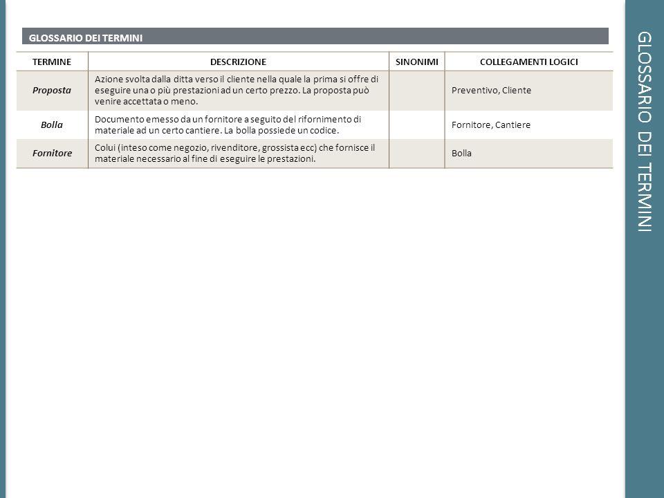 PROGETTAZIONE LOGICA PARTIZIONAMENTO/ACCORPAMENTO DI CONCETTI : ATTRIBUTI COMPOSTI CONCETTOATTRIBUTOSOLUZIONE ADOTTATA PRIVATOIndirizzo Lindirizzo dellentità privato viene suddiviso nei seguenti attributi, accorpati nellentità stessa: Via Città Provincia CAP IMPRESA Sede operativa, Sede legale Per quanto riguarda i due attributi elencati a fianco, ai fini dellapplicazione e delle operazioni che operano sullentità impresa, risulta necessario mantenere traccia di un solo indirizzo.