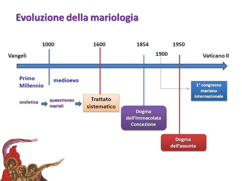 VangeliVaticano II Primo Millennio medioevo 10001600 Trattato sistematico Trattato sistematico 1854 Dogma dellImmacolata Concezione Dogma dellassunta