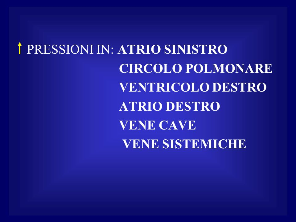PRESSIONI IN: ATRIO SINISTRO CIRCOLO POLMONARE VENTRICOLO DESTRO ATRIO DESTRO VENE CAVE VENE SISTEMICHE