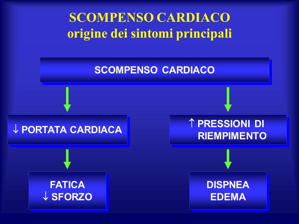 SCOMPENSO CARDIACO origine dei sintomi principali SCOMPENSO CARDIACO PORTATA CARDIACA PRESSIONI DI RIEMPIMENTO PRESSIONI DI RIEMPIMENTO FATICA SFORZO