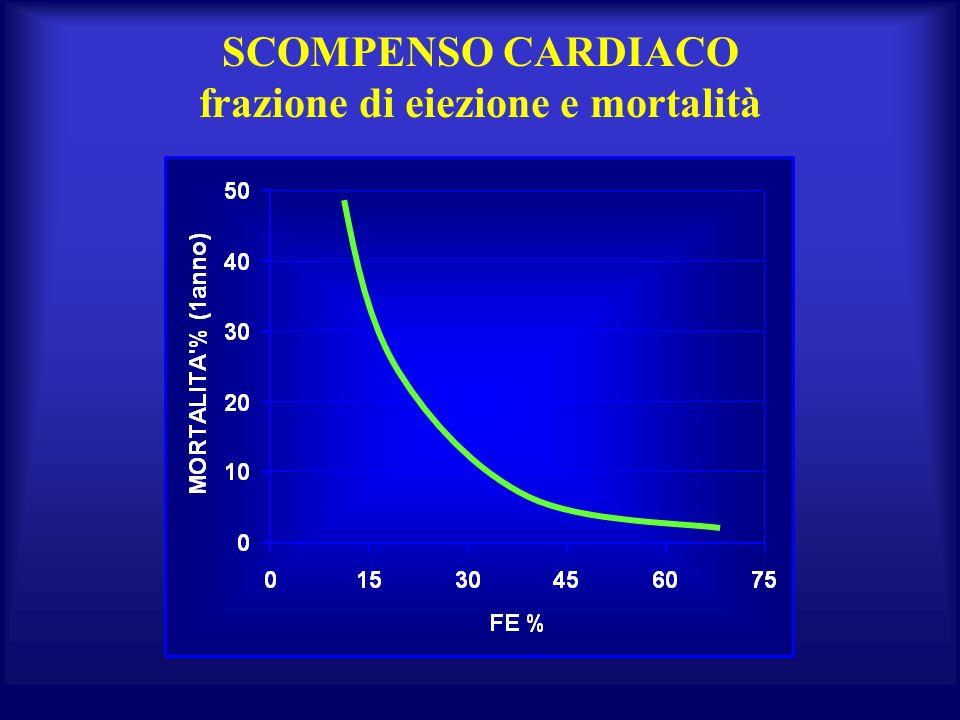 SCOMPENSO CARDIACO frazione di eiezione e mortalità