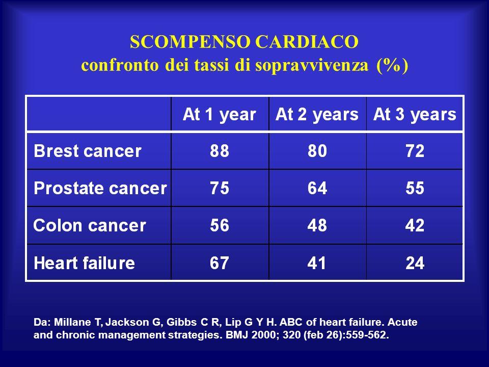 SCOMPENSO CARDIACO confronto dei tassi di sopravvivenza (%) Da: Millane T, Jackson G, Gibbs C R, Lip G Y H. ABC of heart failure. Acute and chronic ma