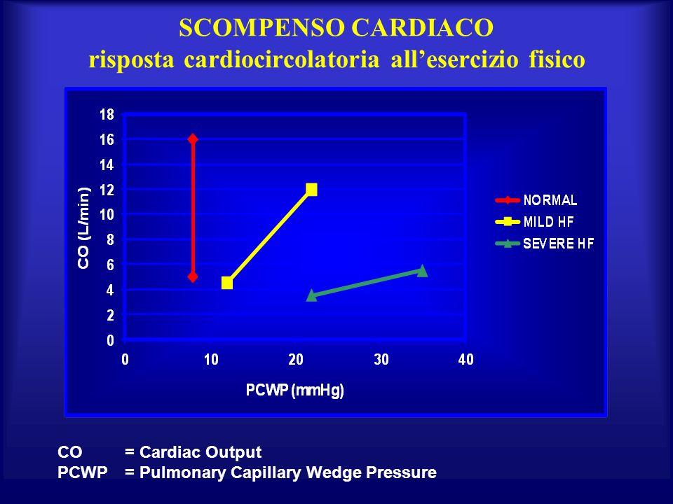 SCOMPENSO CARDIACO risposta cardiocircolatoria allesercizio fisico CO = Cardiac Output PCWP = Pulmonary Capillary Wedge Pressure