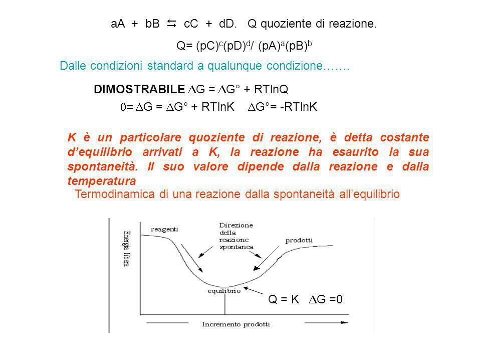 aA + bB cC + dD. Q quoziente di reazione. Q= (pC) c (pD) d / (pA) a (pB) b K è un particolare quoziente di reazione, è detta costante dequilibrio arri