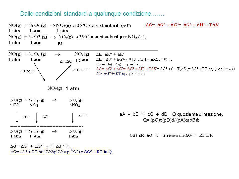 H/ G Dalle condizioni standard a qualunque condizione……. aA + bB cC + dD. Q quoziente di reazione. Q= (pC)c(pD)d/ (pA)a(pB)b 1 atm