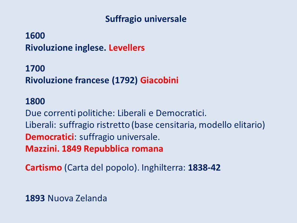 Suffragio universale 1600 Rivoluzione inglese. Levellers 1700 Rivoluzione francese (1792) Giacobini 1800 Due correnti politiche: Liberali e Democratic