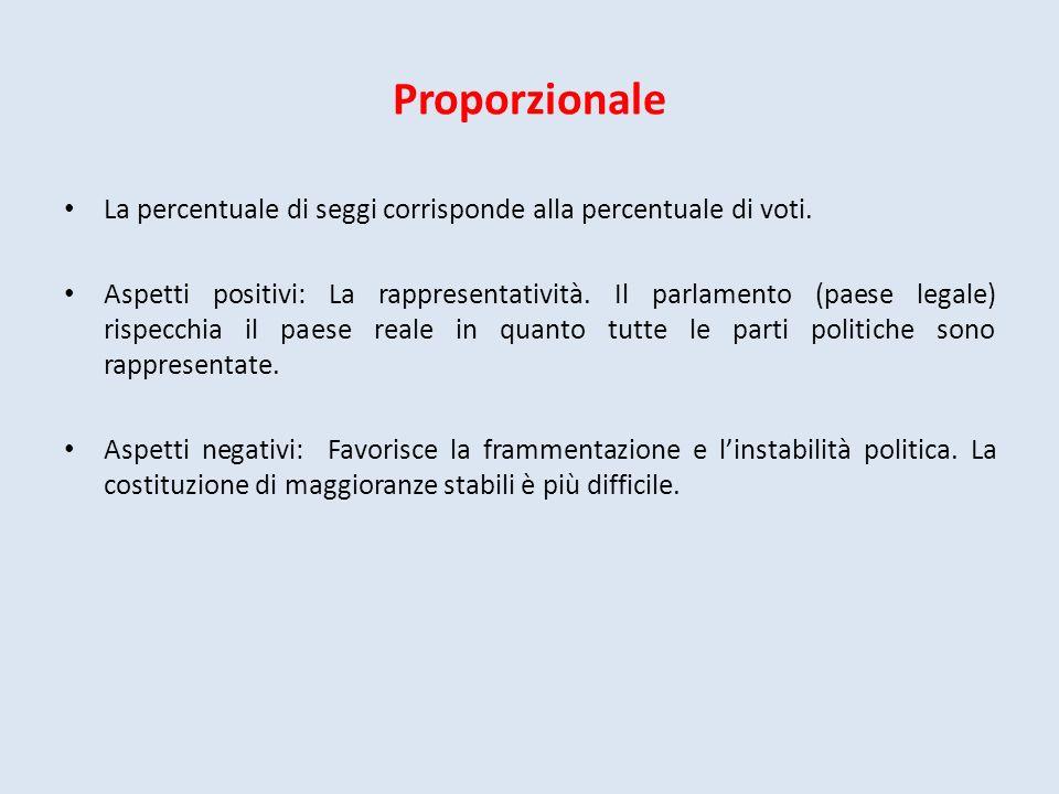 Proporzionale La percentuale di seggi corrisponde alla percentuale di voti. Aspetti positivi: La rappresentatività. Il parlamento (paese legale) rispe