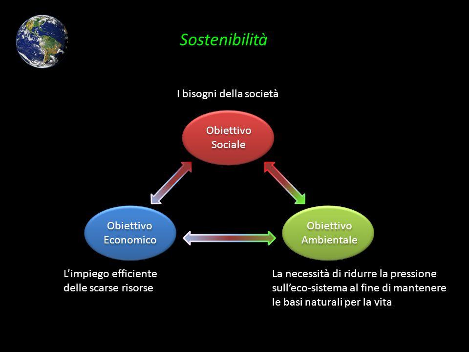 Sostenibilità Obiettivo Sociale Obiettivo Sociale Obiettivo Economico Obiettivo Economico Obiettivo Ambientale Obiettivo Ambientale I bisogni della so