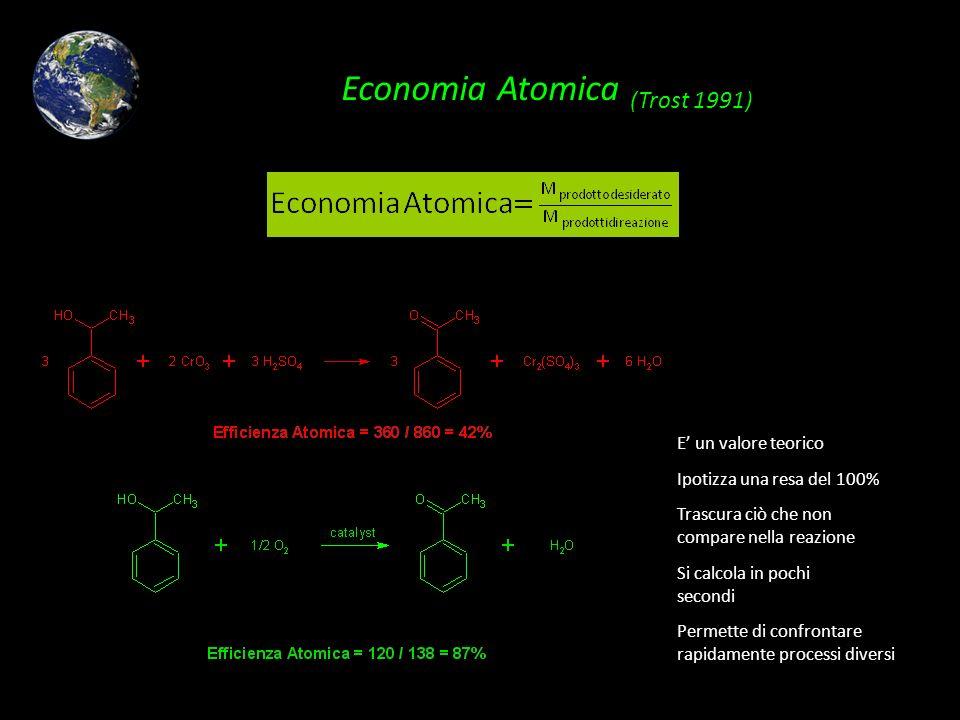 Economia Atomica (Trost 1991) E un valore teorico Ipotizza una resa del 100% Trascura ciò che non compare nella reazione Si calcola in pochi secondi P