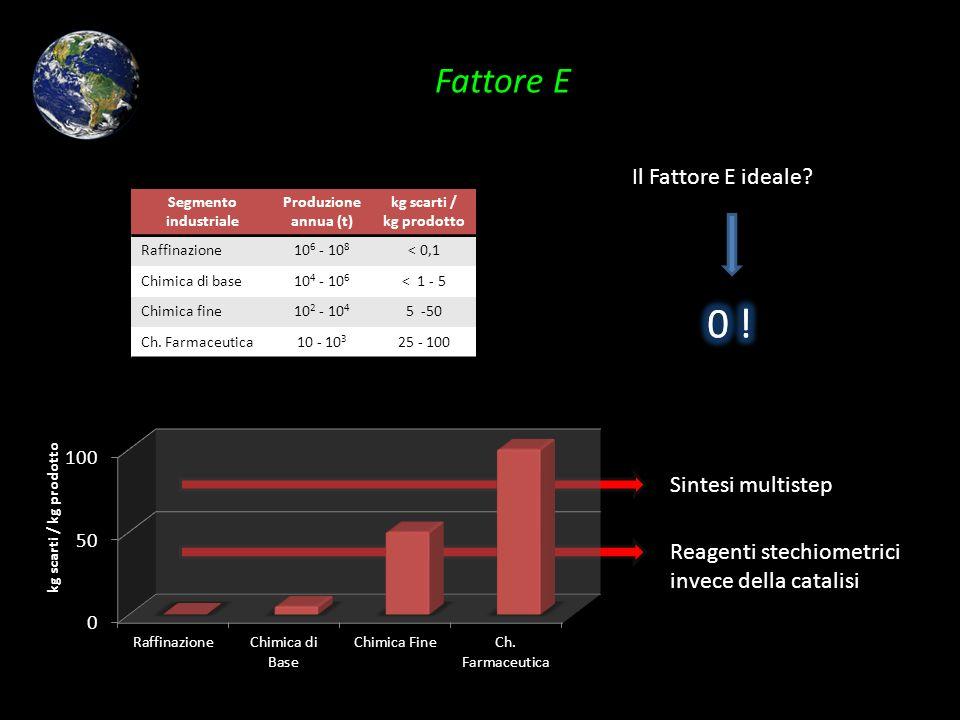 Reagenti stechiometrici invece della catalisi Sintesi multistep Segmento industriale Produzione annua (t) kg scarti / kg prodotto Raffinazione10 6 - 1
