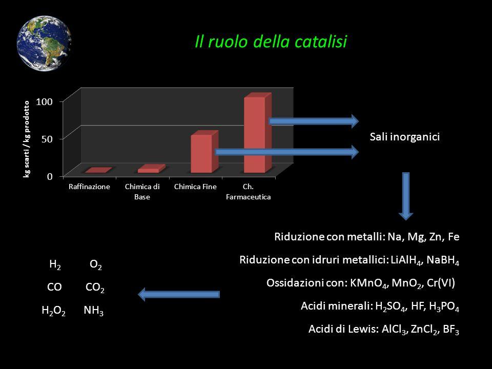 Il ruolo della catalisi Sali inorganici Riduzione con metalli: Na, Mg, Zn, Fe Riduzione con idruri metallici: LiAlH 4, NaBH 4 Ossidazioni con: KMnO 4,