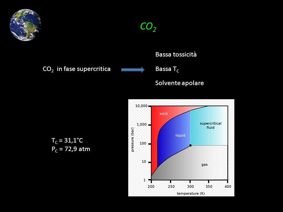 CO 2 T C = 31,1°C P C = 72,9 atm CO 2 in fase supercritica Bassa tossicità Bassa T C Solvente apolare