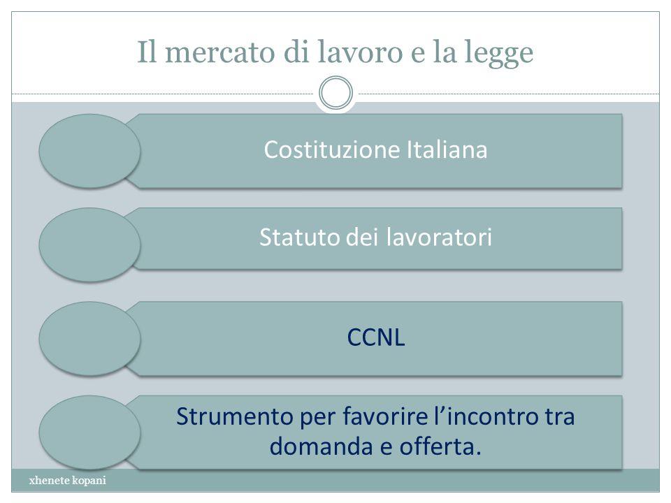 Il mercato di lavoro e la legge xhenete kopani Costituzione Italiana Statuto dei lavoratori CCNL Strumento per favorire lincontro tra domanda e offerta.