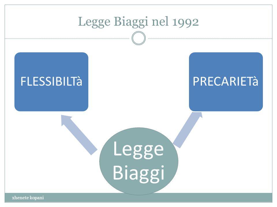 Legge Biaggi nel 1992 Legge Biaggi FLESSIBILTàPRECARIETà xhenete kopani