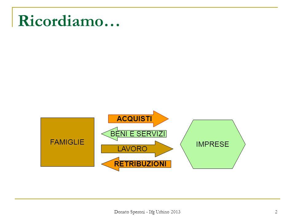 Donato Speroni - Ifg Urbino 2013 2 Ricordiamo… FAMIGLIE IMPRESE LAVORO BENI E SERVIZI RETRIBUZIONI ACQUISTI