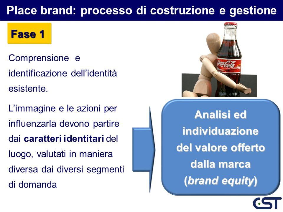 Place brand: processo di costruzione e gestione Comprensione e identificazione dellidentità esistente. Limmagine e le azioni per influenzarla devono p